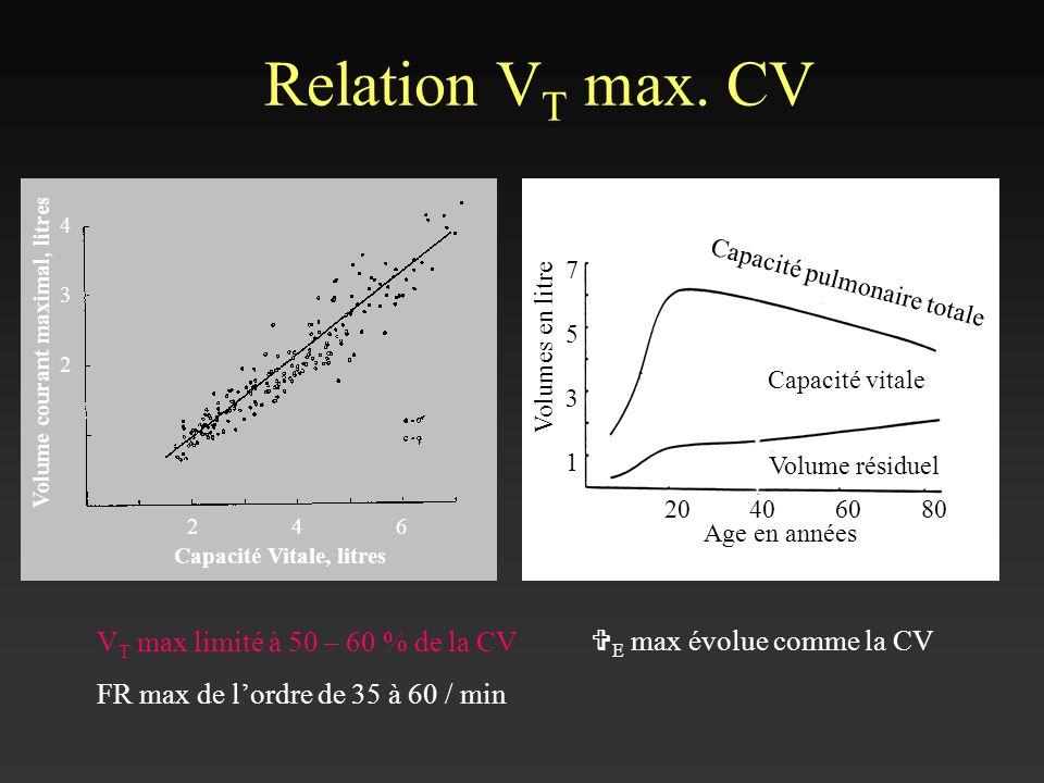 Relation VT max. CV VT max limité à 50 – 60 % de la CV