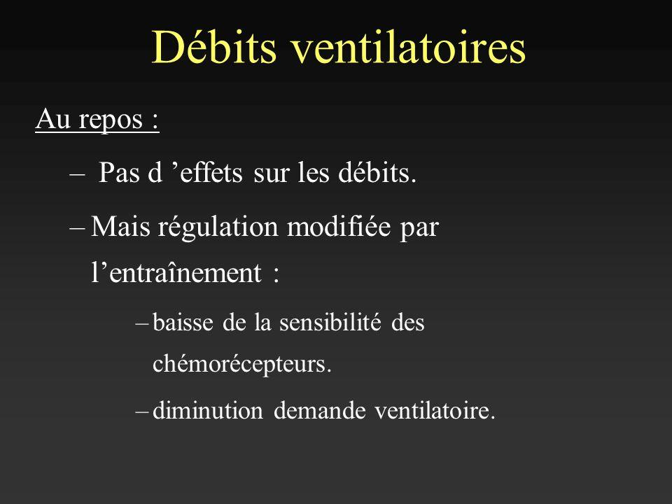 Débits ventilatoires Au repos : Pas d 'effets sur les débits.
