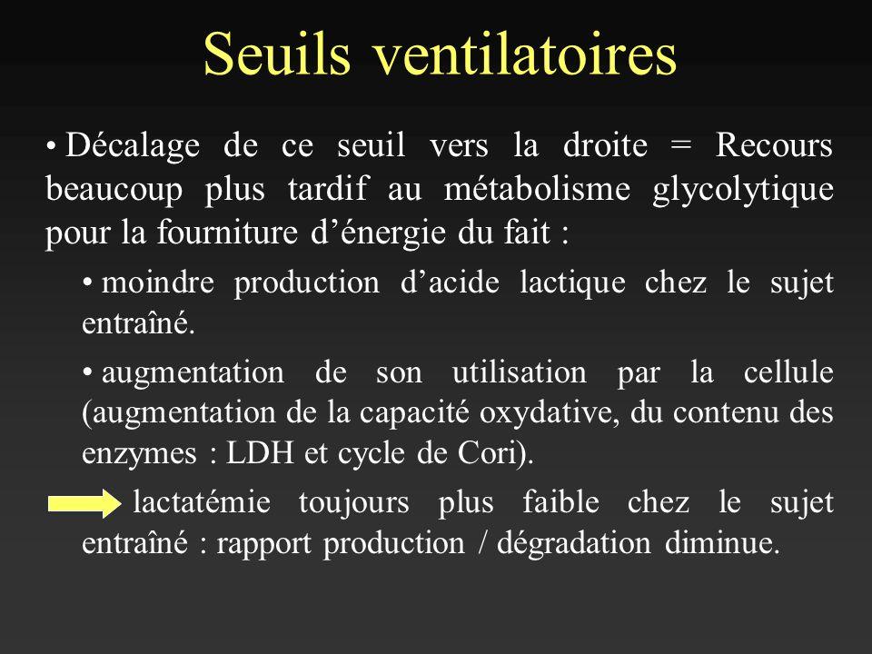 Seuils ventilatoires