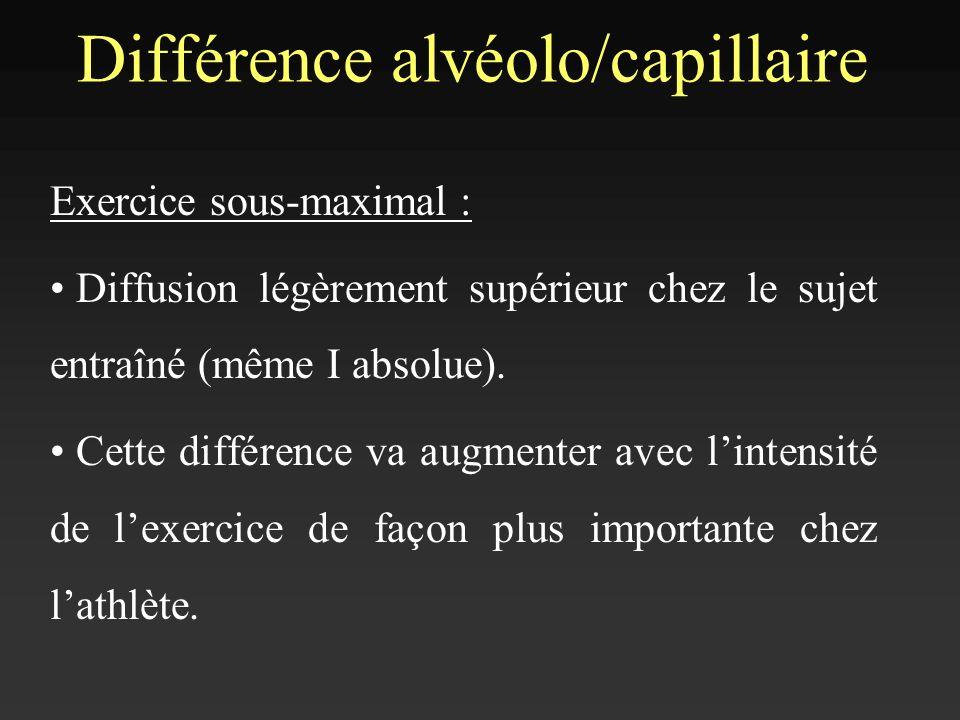 Différence alvéolo/capillaire