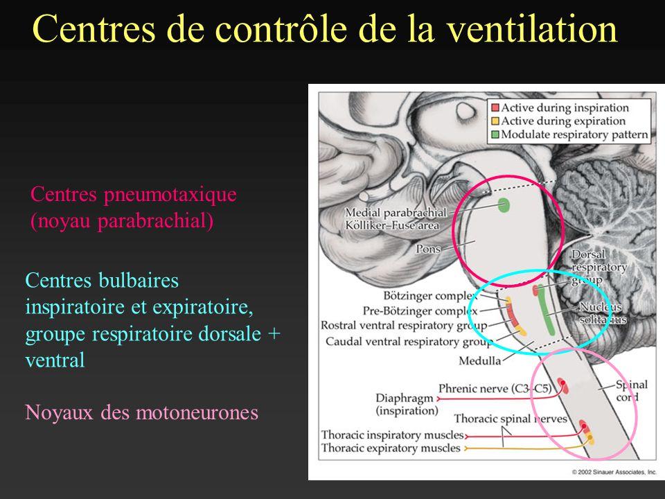 Centres de contrôle de la ventilation