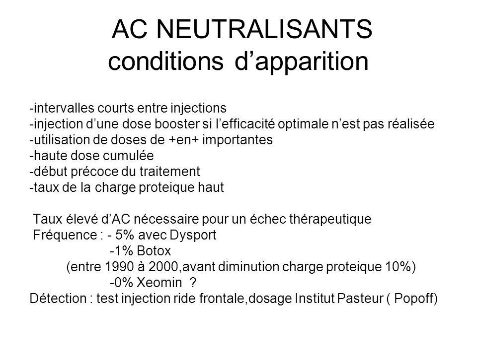 AC NEUTRALISANTS conditions d'apparition