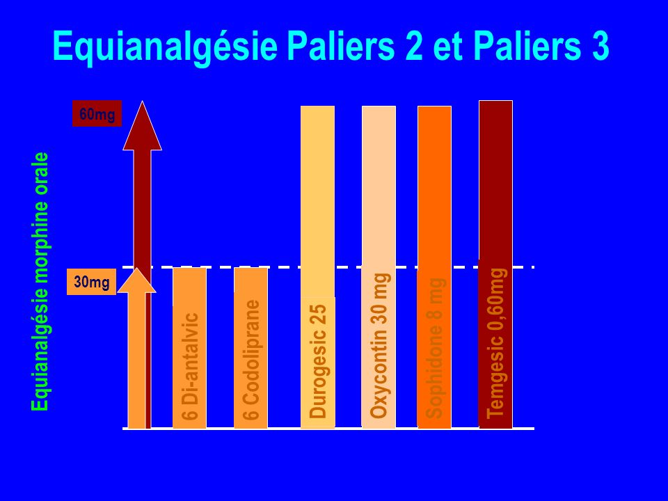 Equianalgésie Paliers 2 et Paliers 3