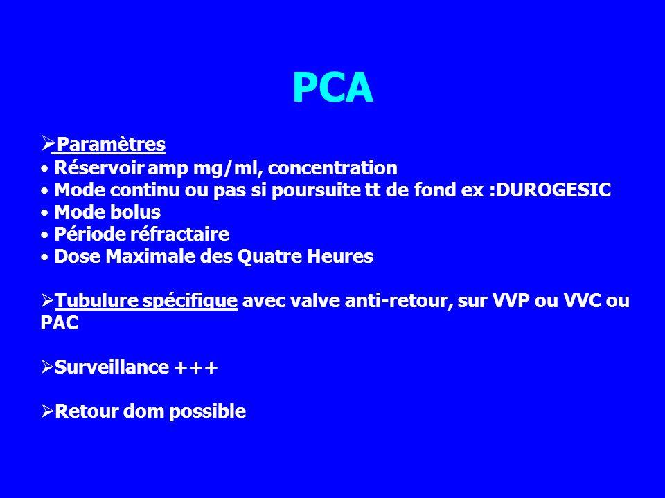 PCA Paramètres Réservoir amp mg/ml, concentration
