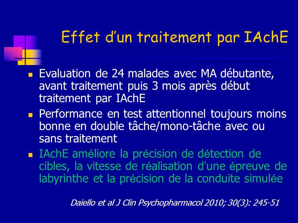 Effet d'un traitement par IAchE