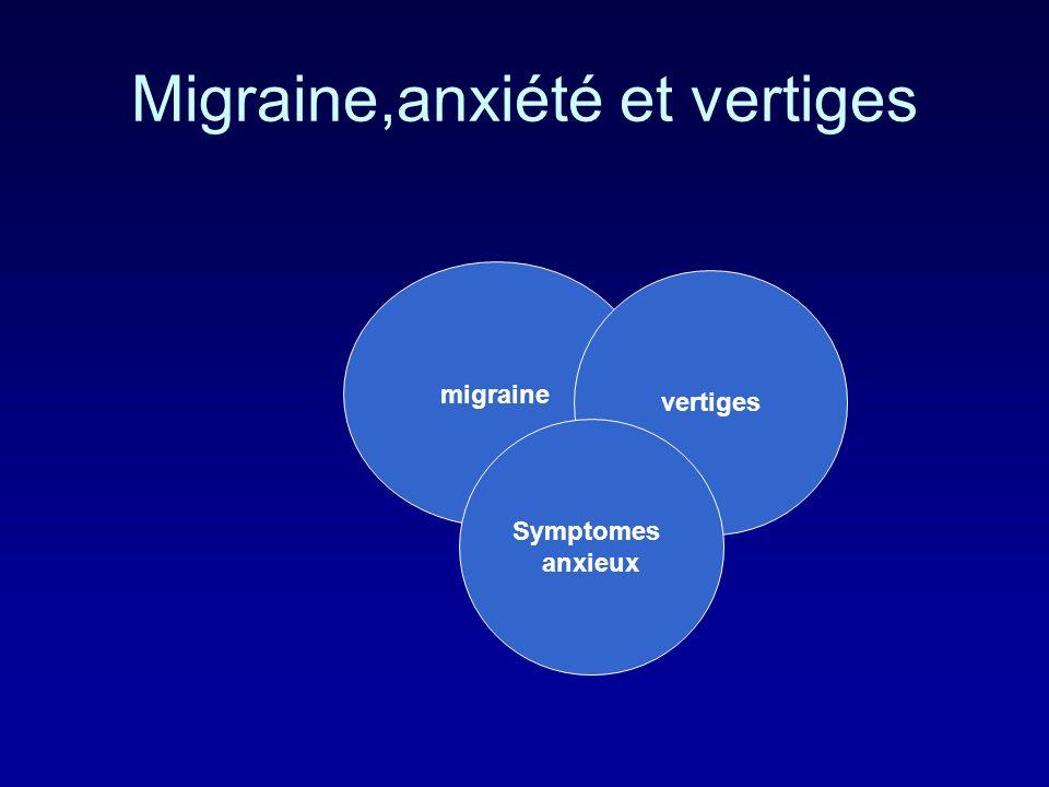 Migraine,anxiété et vertiges