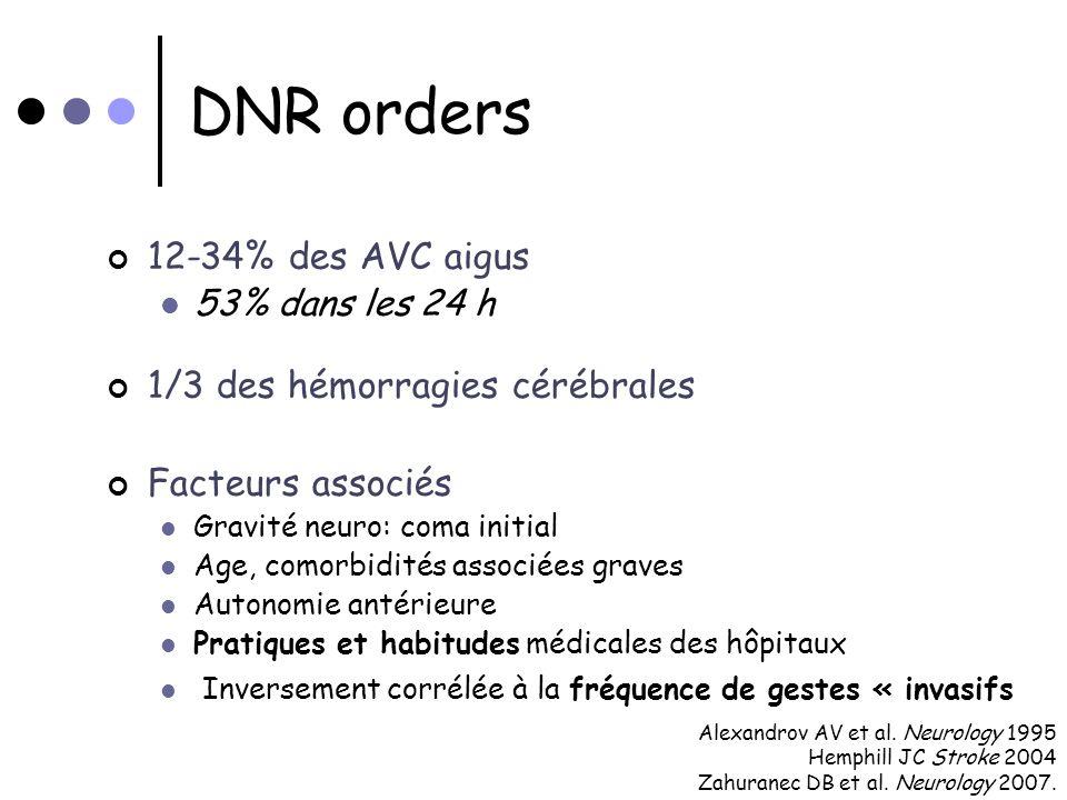 DNR orders 12-34% des AVC aigus 1/3 des hémorragies cérébrales