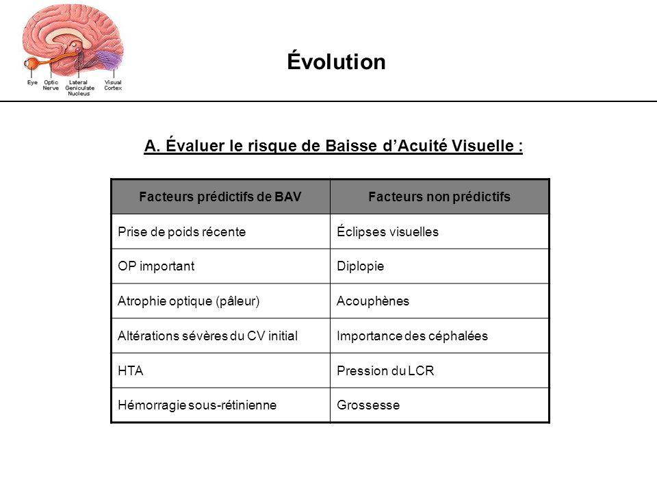 Évolution A. Évaluer le risque de Baisse d'Acuité Visuelle :