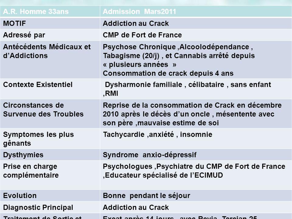 A.R. Homme 33ansAdmission Mars2011. MOTIF. Addiction au Crack. Adressé par. CMP de Fort de France.