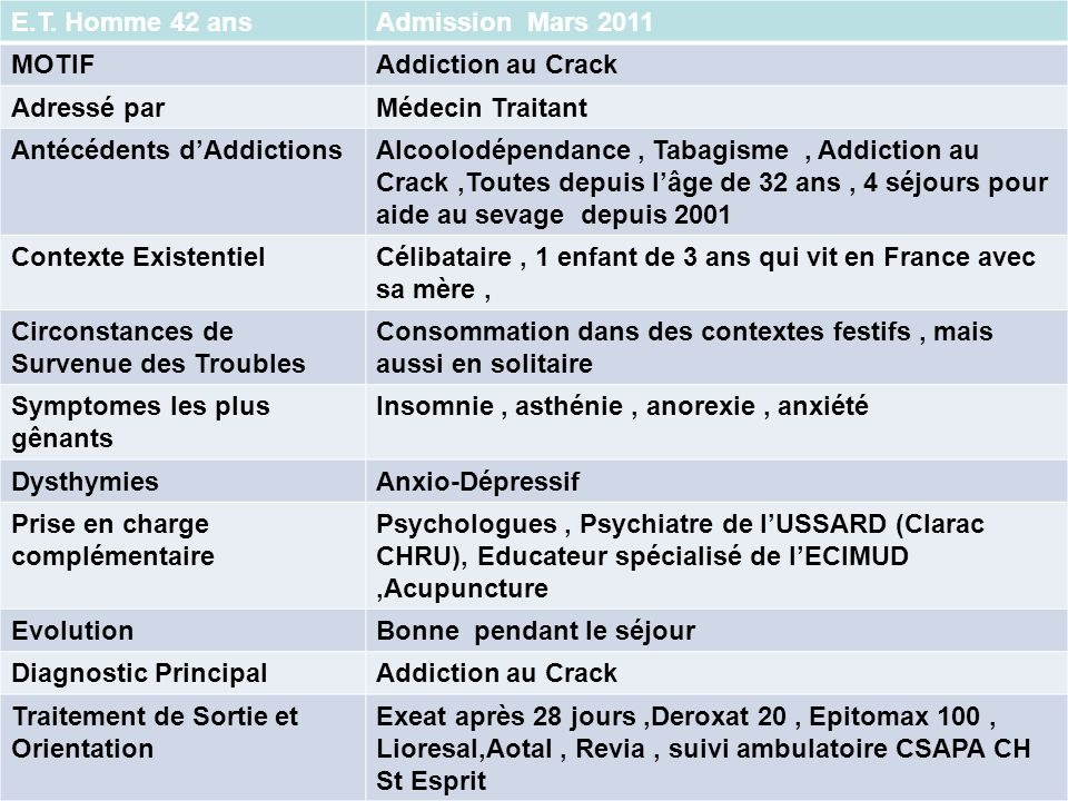 Antécédents d'Addictions