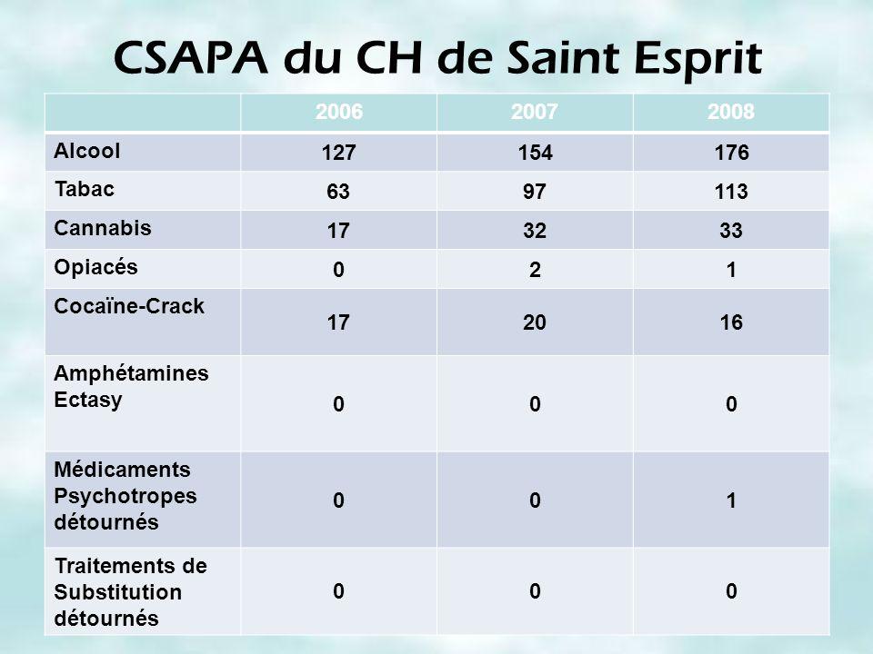 CSAPA du CH de Saint Esprit