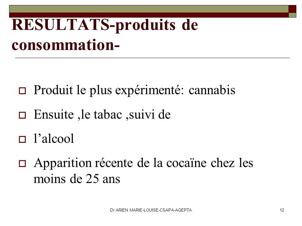 RESULTATS-produits de consommation-