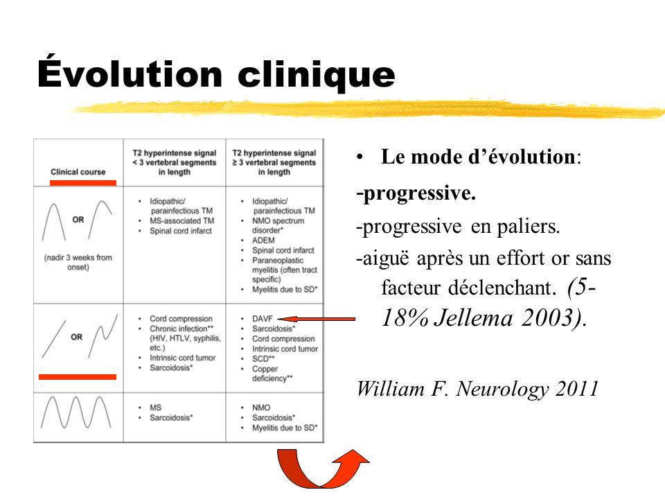 Évolution clinique -progressive. Le mode d'évolution: