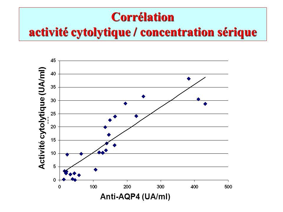activité cytolytique / concentration sérique