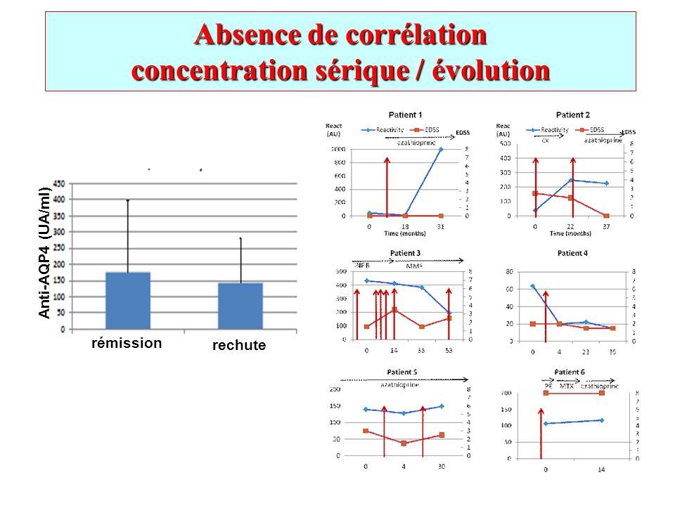 Absence de corrélation concentration sérique / évolution