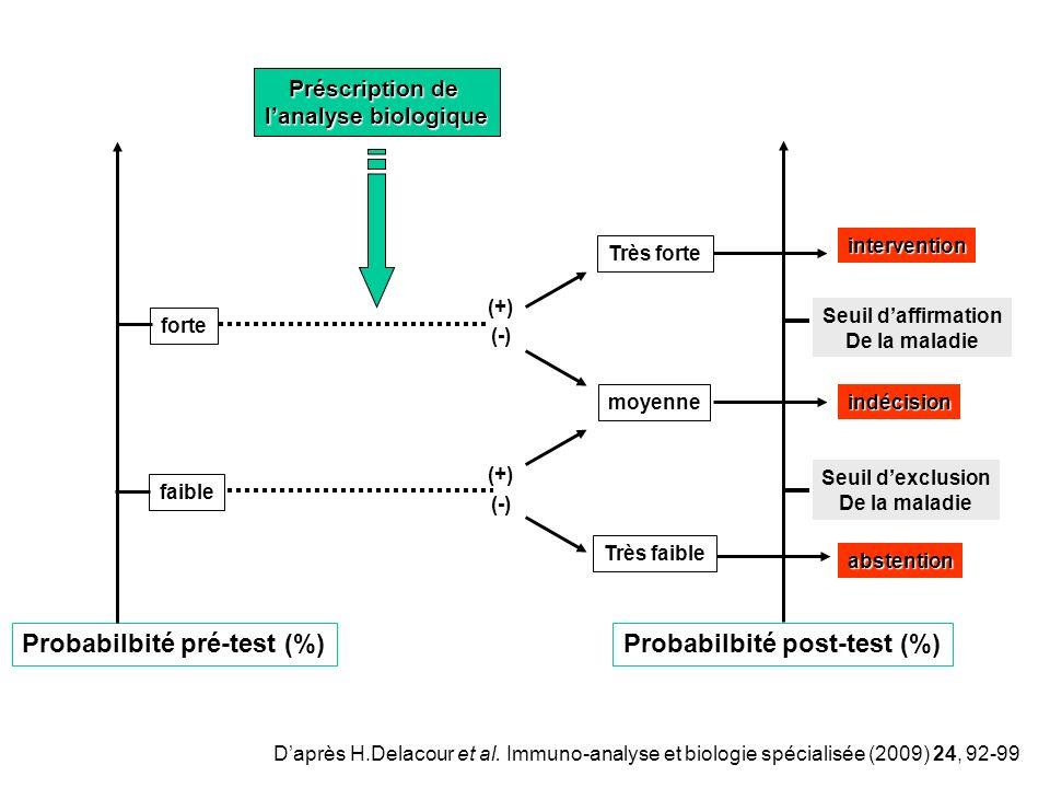 Probabilbité pré-test (%) Probabilbité post-test (%)