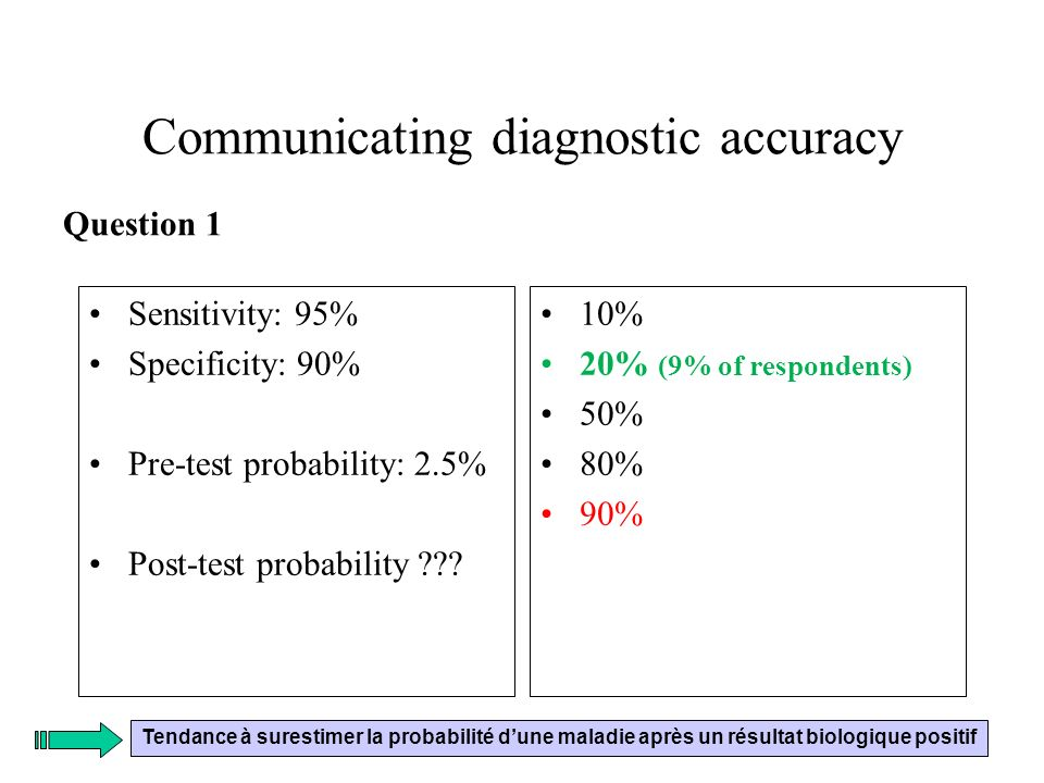 Communicating diagnostic accuracy