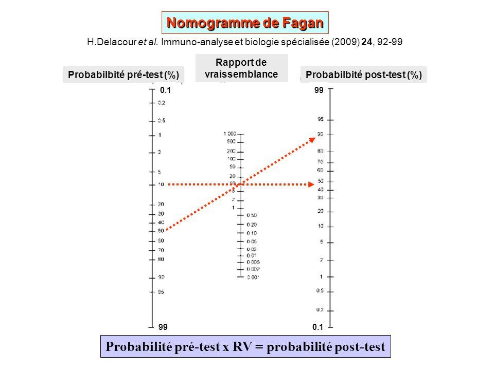 Probabilité pré-test x RV = probabilité post-test