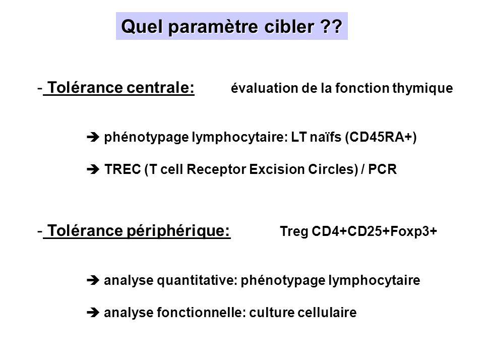 Quel paramètre cibler Tolérance centrale: évaluation de la fonction thymique.  phénotypage lymphocytaire: LT naïfs (CD45RA+)