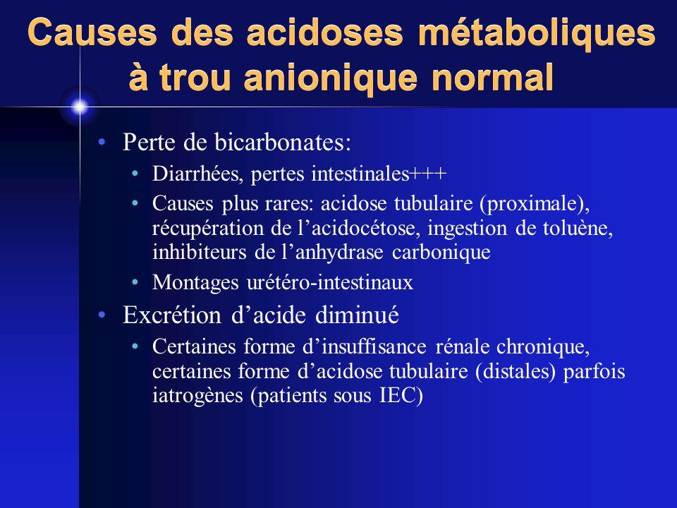 Causes des acidoses métaboliques à trou anionique normal