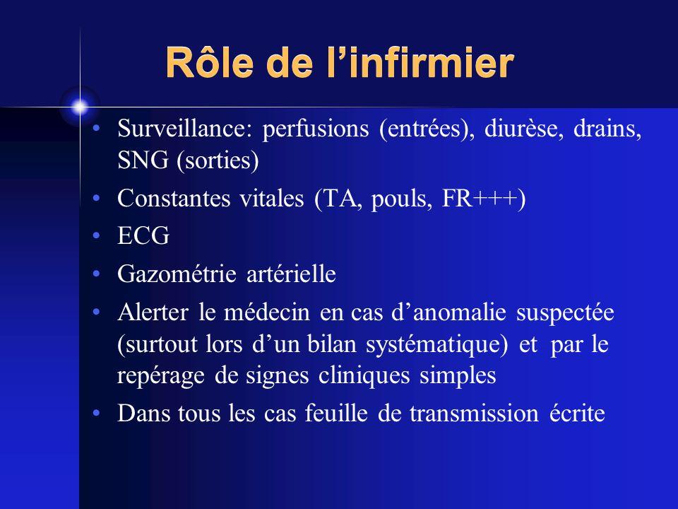 Rôle de l'infirmierSurveillance: perfusions (entrées), diurèse, drains, SNG (sorties) Constantes vitales (TA, pouls, FR+++)