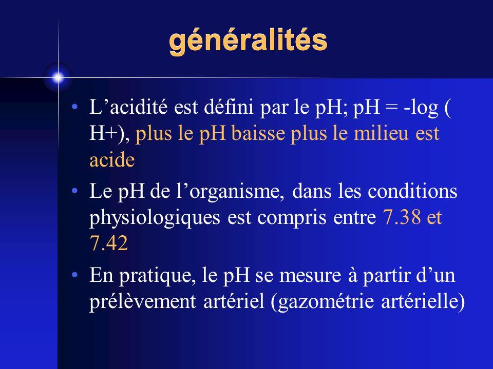 généralités L'acidité est défini par le pH; pH = -log ( H+), plus le pH baisse plus le milieu est acide.