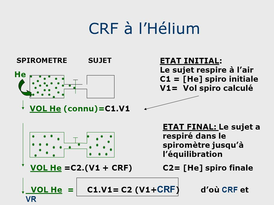 CRF à l'Hélium ETAT INITIAL: Le sujet respire à l'air