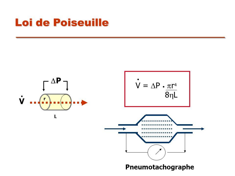 Loi de Poiseuille V = DP • pr4 8L • DP r L V • Pneumotachographe