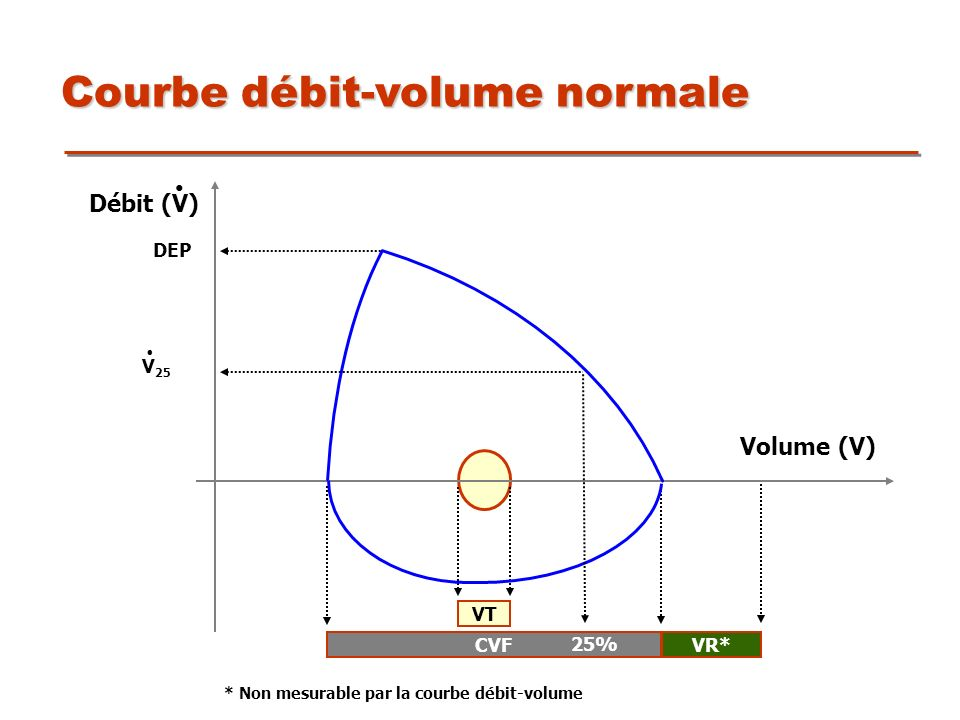 Courbe débit-volume normale