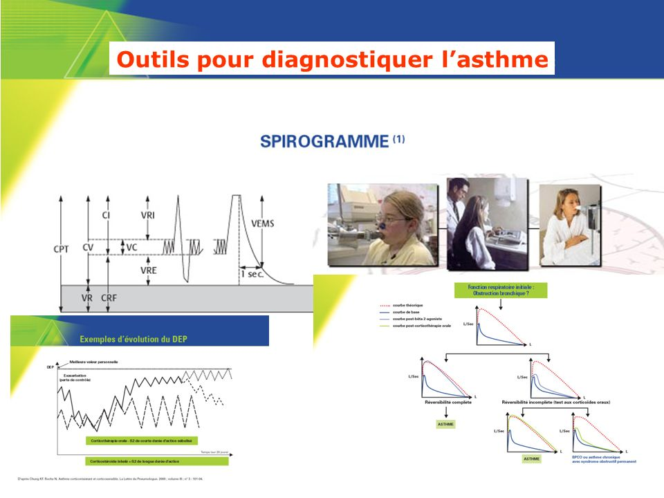 Outils pour diagnostiquer l'asthme