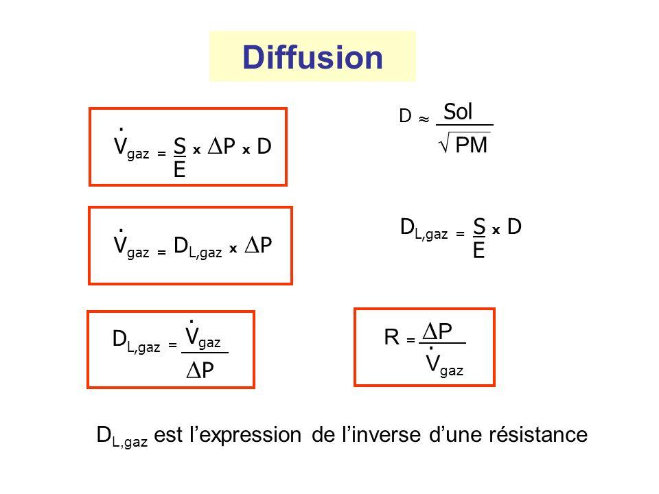 Diffusion R = DP DL,gaz = Vgaz D ≈ Sol DP . Vgaz = S x DP x D √ PM E .