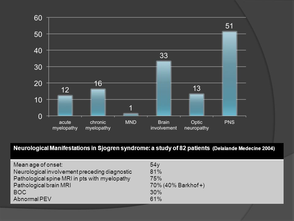 Neurological Manifestations in Sjogren syndrome: a study of 82 patients (Delalande Medecine 2004)