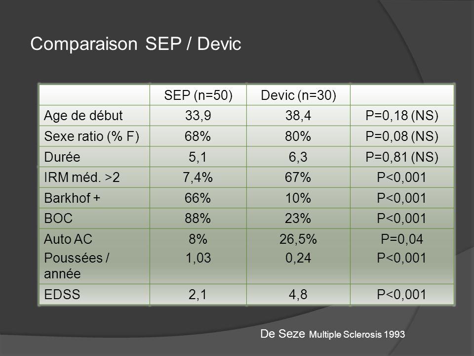 Comparaison SEP / Devic