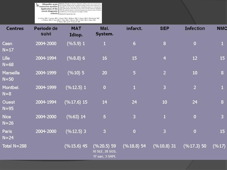 Centres Periode de suivi MAT Idiop. Mal. System. infarct. SEP