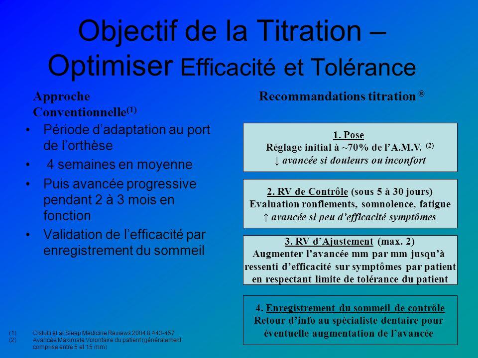 Objectif de la Titration – Optimiser Efficacité et Tolérance