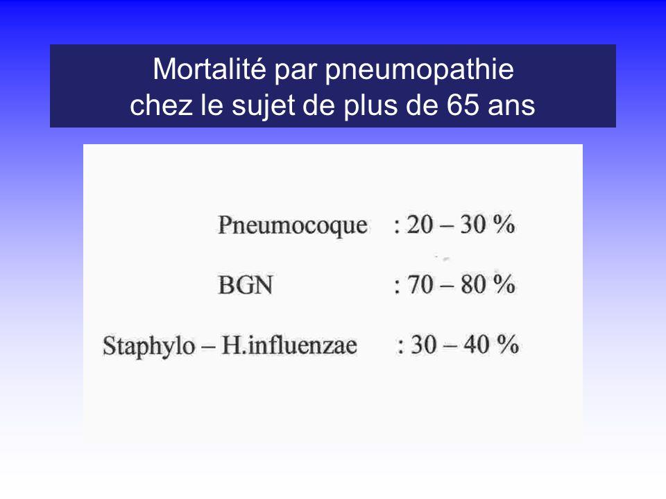 Mortalité par pneumopathie chez le sujet de plus de 65 ans