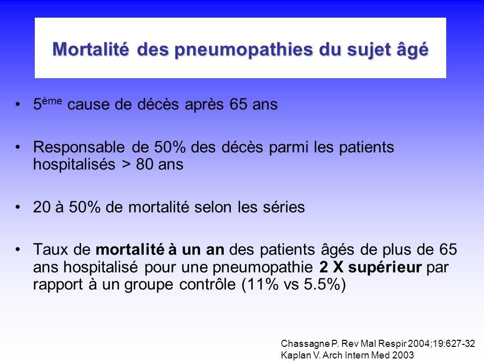 Mortalité des pneumopathies du sujet âgé