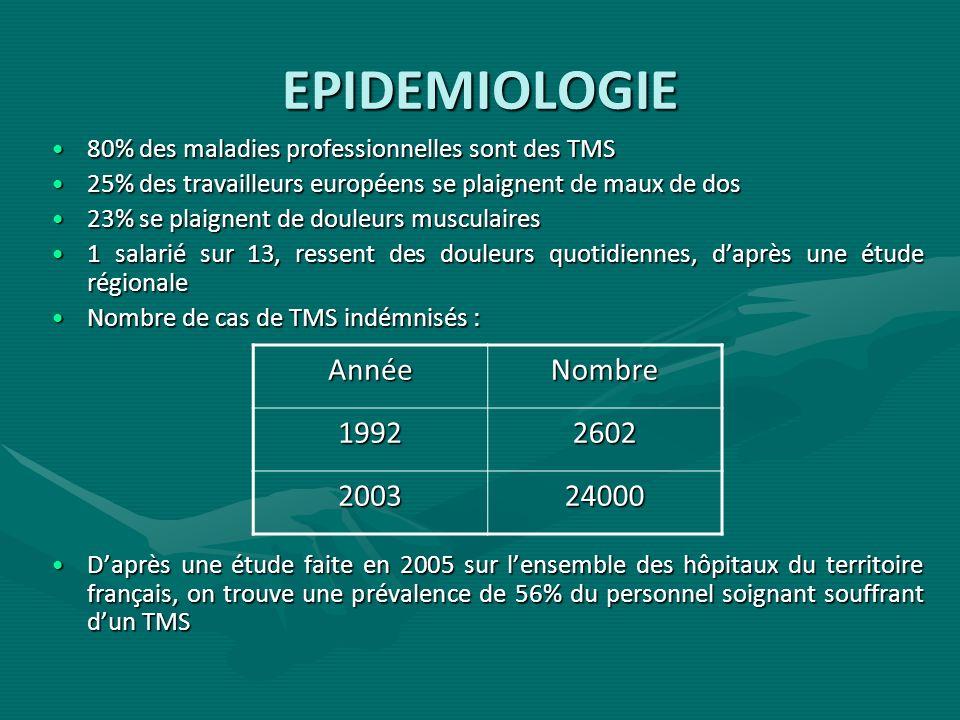 EPIDEMIOLOGIE Année Nombre 1992 2602 2003 24000
