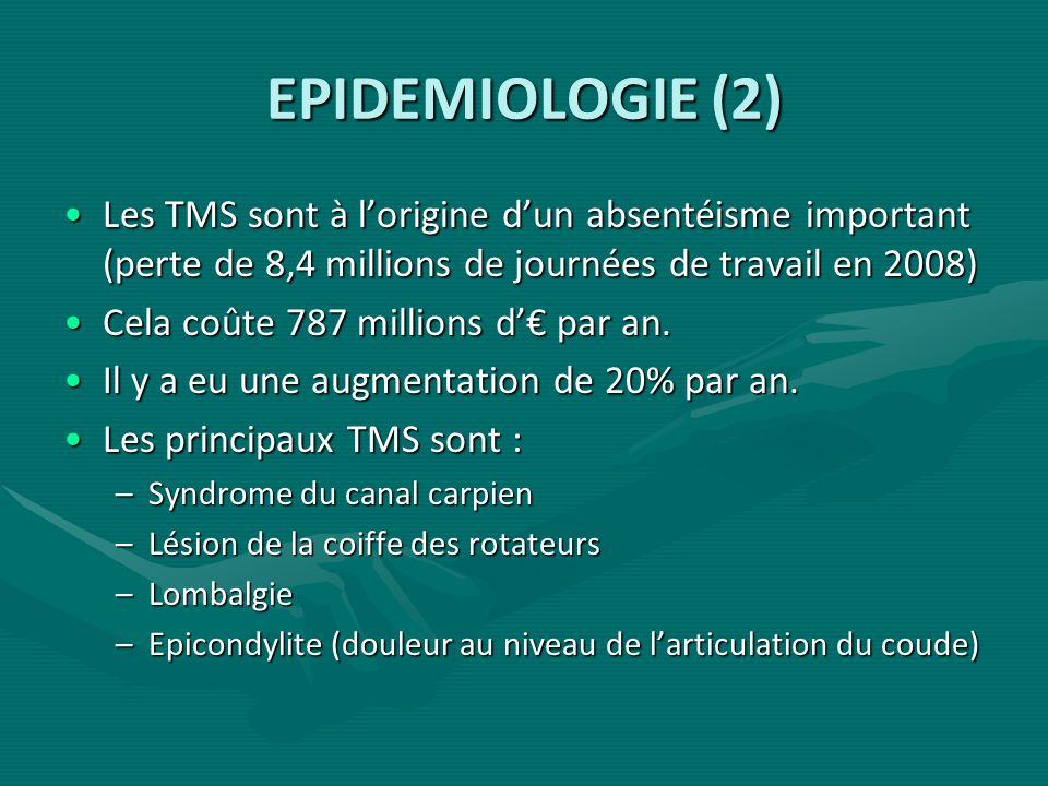 EPIDEMIOLOGIE (2) Les TMS sont à l'origine d'un absentéisme important (perte de 8,4 millions de journées de travail en 2008)