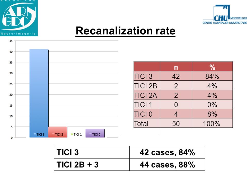 Recanalization rate TICI 3 42 cases, 84% TICI 2B + 3 44 cases, 88% n %
