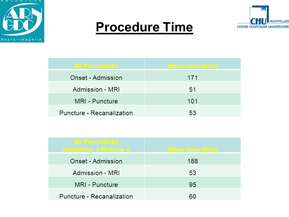 Procedure Time All Procedures Mean time (min) Onset - Admission 171