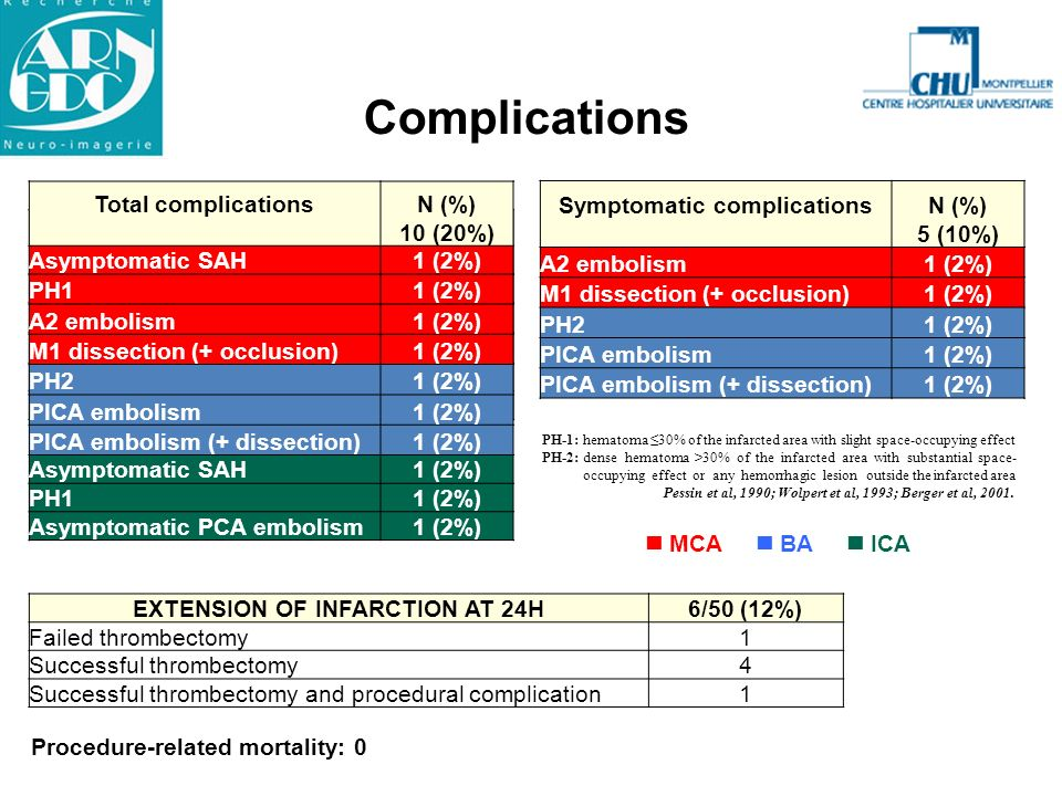 Symptomatic complications EXTENSION OF INFARCTION AT 24H