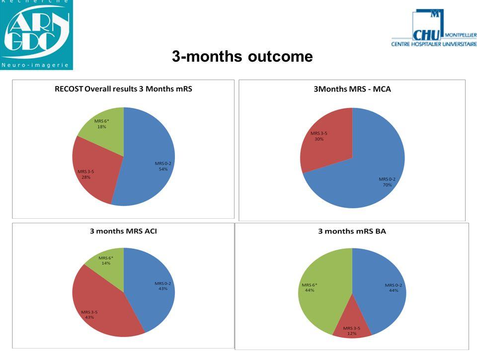 3-months outcome Les pourcentages sont calculer sur les nombres d'effectifs à 3 mois et non sur 50