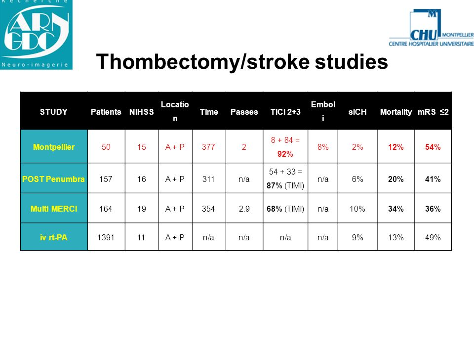 Thombectomy/stroke studies