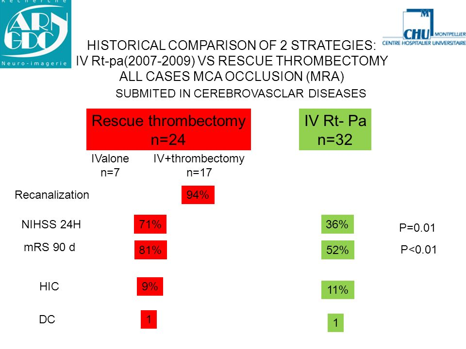 Rescue thrombectomy n=24 IV Rt- Pa n=32