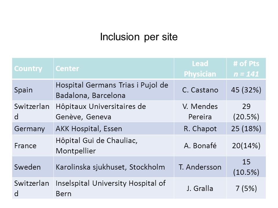 Inclusion per site Country Center Lead Physician # of Pts n = 141