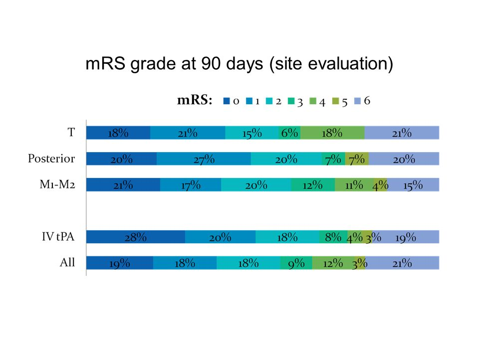 mRS grade at 90 days (site evaluation)