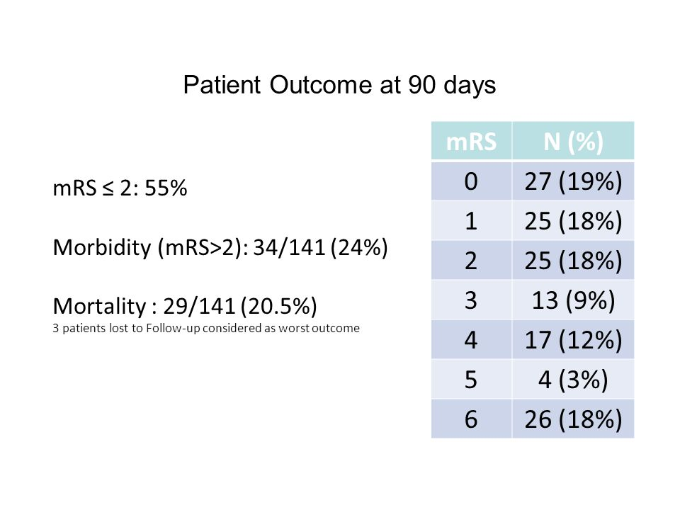 Patient Outcome at 90 days