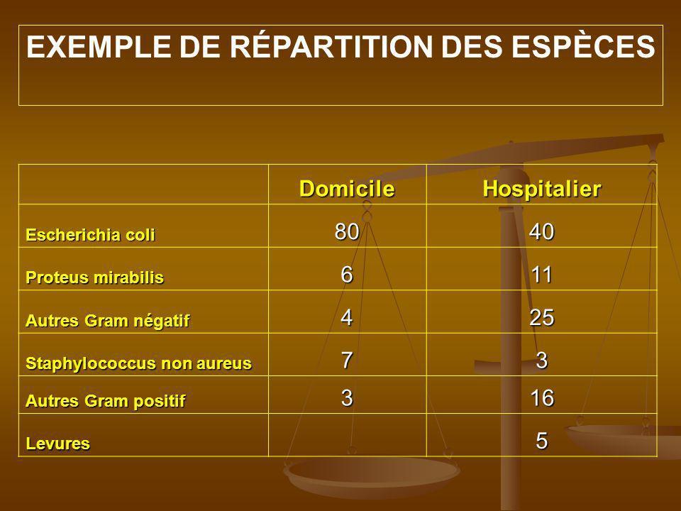 EXEMPLE DE RÉPARTITION DES ESPÈCES