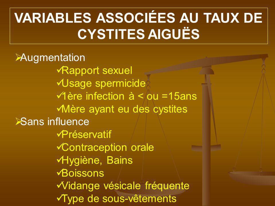 VARIABLES ASSOCIÉES AU TAUX DE CYSTITES AIGUËS
